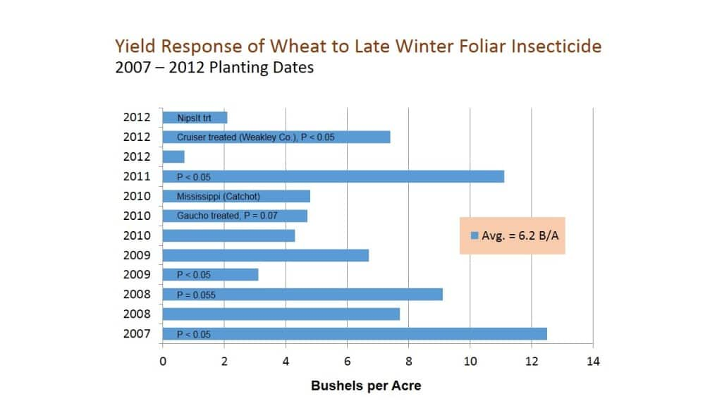 Yield Response of Wheat to Late Winter Foliar