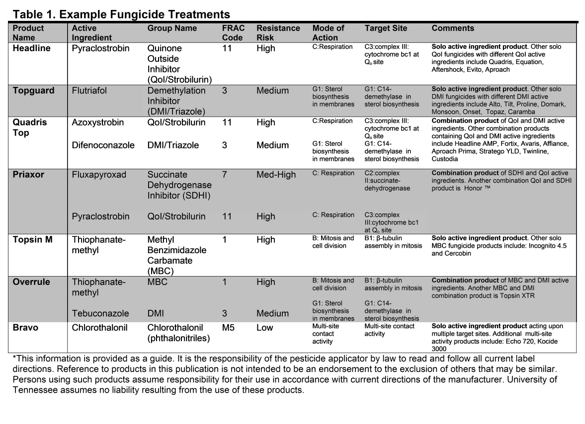 what the frac why frac codes matter and understanding fungicide table 1 lists some of the most commonly used foliar fungicides available on the market for field crops by trade active ingredient chemical group