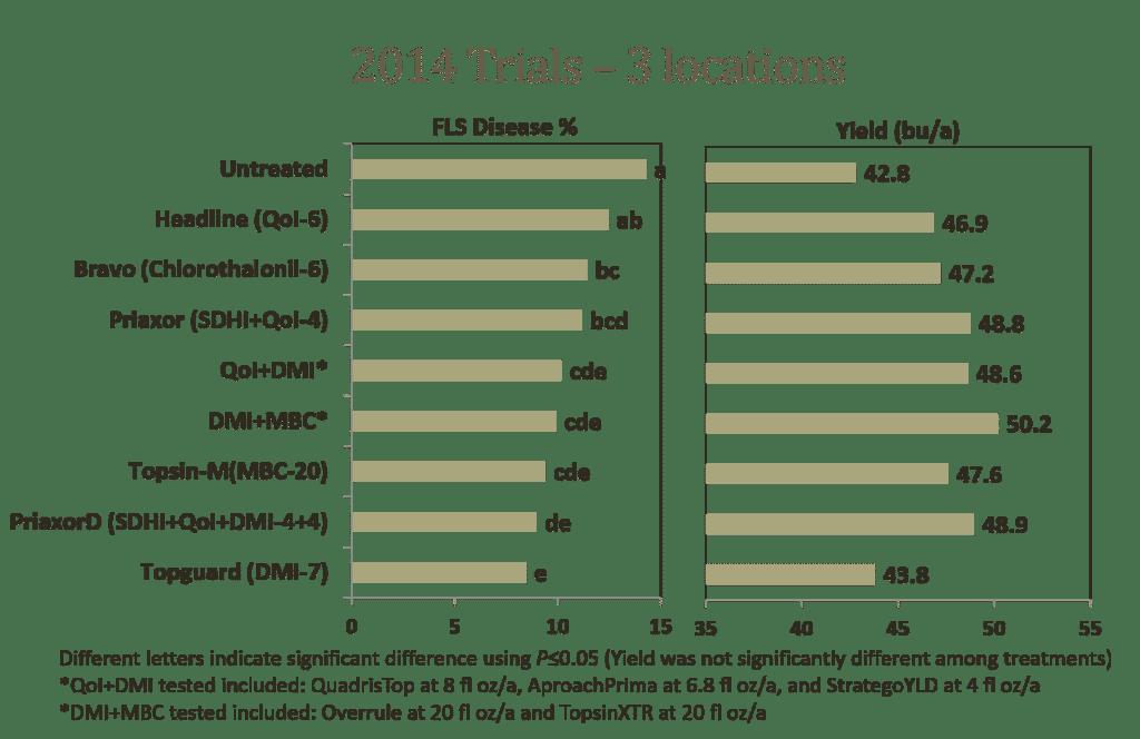 2014 Data