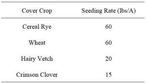 Cover Crop Planting Table