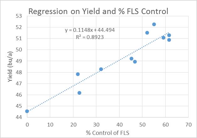 2013-2015 Soybean Fungicide Trial Data Correlation